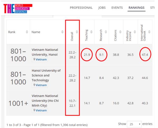 2 đại học Việt Nam lọt tốp 1.000 bảng xếp hạng uy tín thế giới