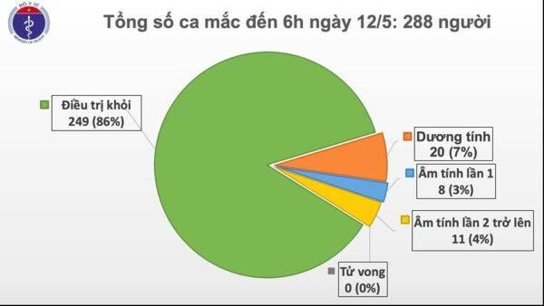 Sáng 12/5, không có ca mắc mới, Việt Nam chỉ còn 20 bệnh nhân dương tính với virus gây COVID-19